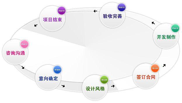 亿世纪网站建设公司业务流程